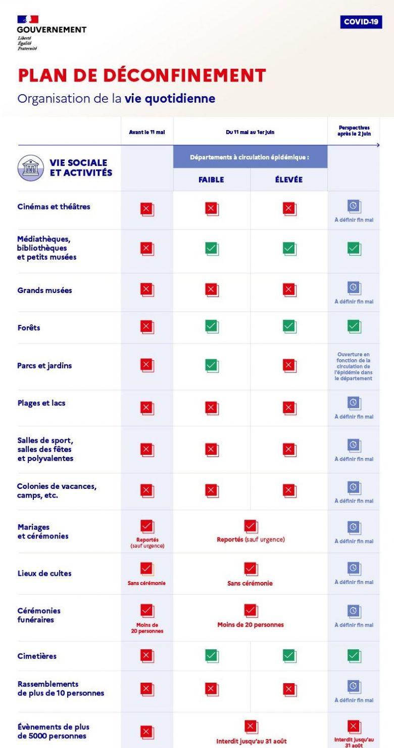 Le plan de déconfinement dévoilé par le gouvernement liste les activités permises en fonction de la couleur des départements. / © Ministère des Solidarités et de la Santé