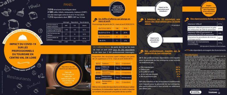 La CCI du Centre-Val de Loire a réalisé une étude sur les pertes de chiffres d'affaire enregistrées pour les bars et les restaurants / © CCI Centre-Val de Loire