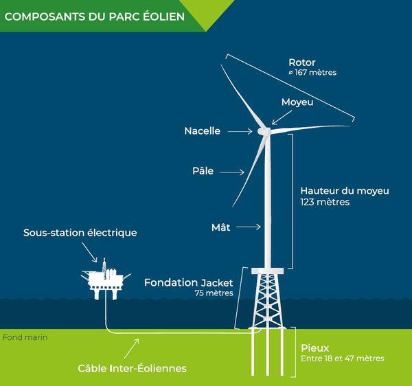 62 éoliennes de 210 mètres de haut