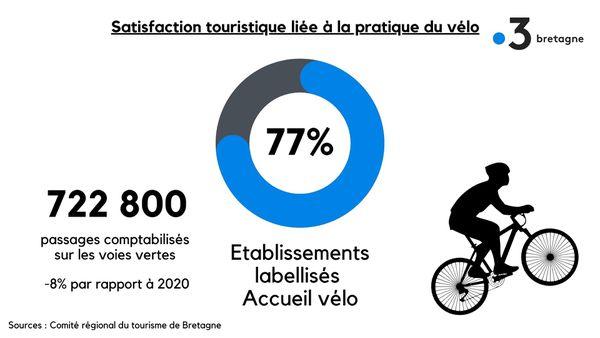 Satisfaction touristique liée à la pratique du vélo