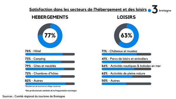 Satisfaction dans les secteurs de l'hébergement et des loisirs